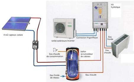 chauffe eau solaire et pac